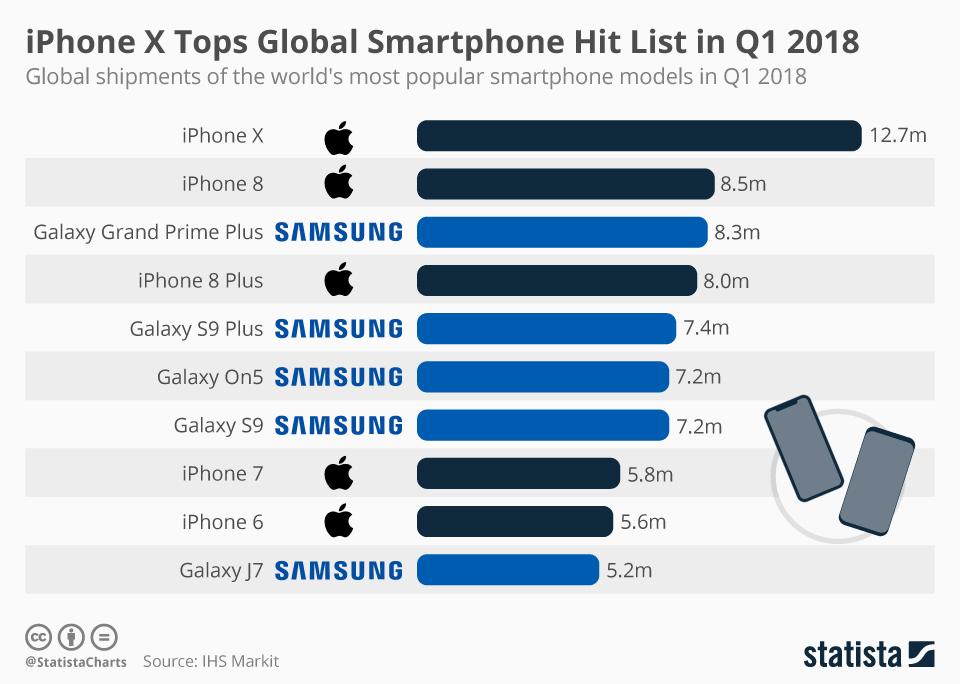 iPhone X Tops Global Smartphone Hit List in Q1 2018